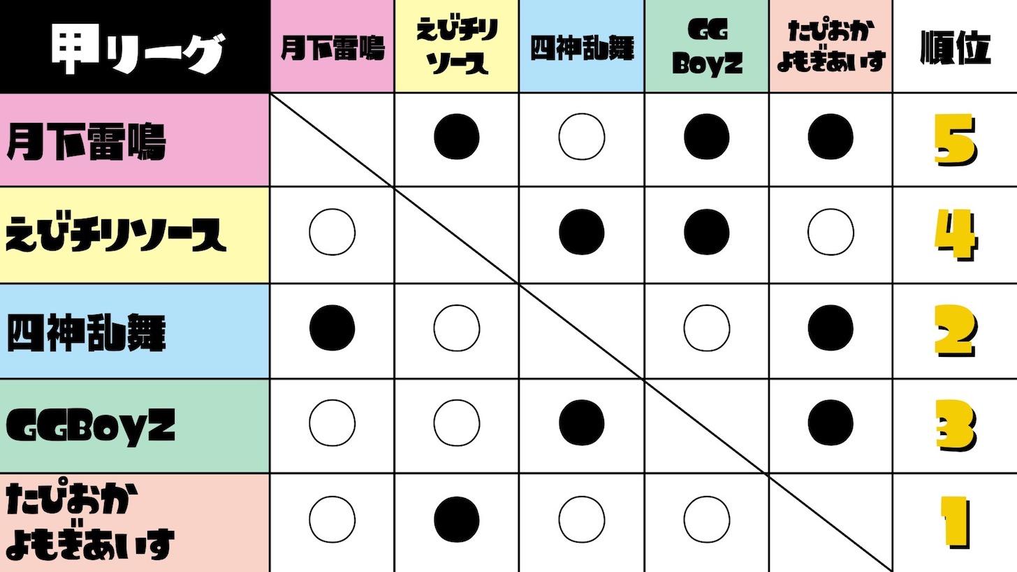 第5回スプラトゥーン甲子園 甲リーグ結果