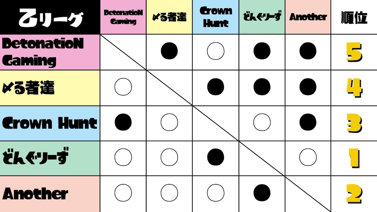 第5回スプラトゥーン甲子園 乙リーグ結果
